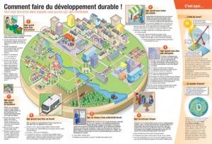 Comment faire du développement durable? Auteur : Jean-Louis Zimmermann - Licence CC BY